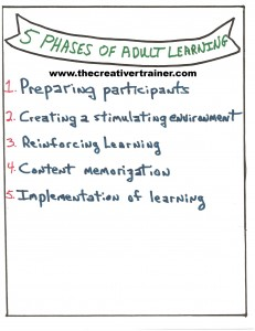 Five Phases of Adult Learning