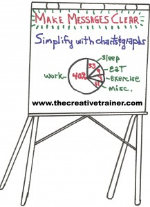 Clarifying Complex Concepts and Processes on Flip Charts
