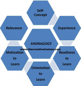 Malcolm Knowles' Adult Learning Theory – Principle 6 - Motivation to Learn