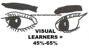 Help Visual Learners Maximize Learning Outcomes
